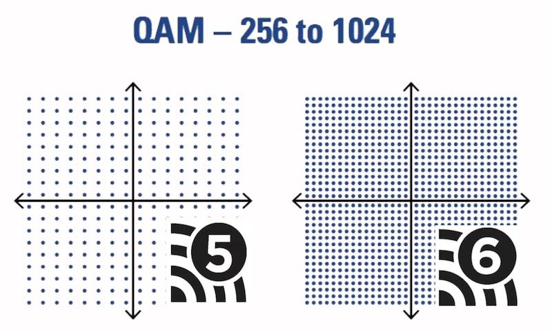 1024 qam 802.11ax