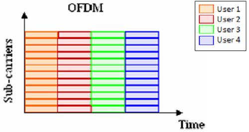 802.11ax ofdm