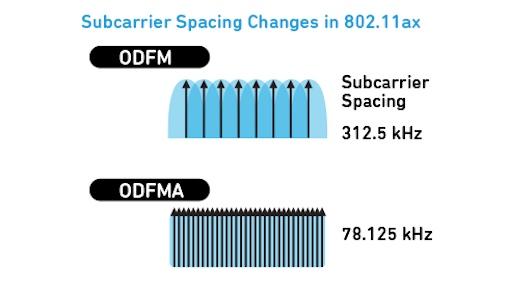 802.11ax ofdma frecuencias