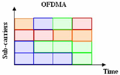 802.11ax ofdma