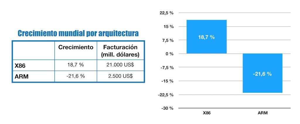 Crecimiento mundial por arquitectura