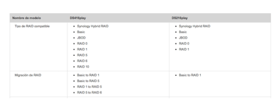 comparativa de RAID disponibles en DS216play y DS416play