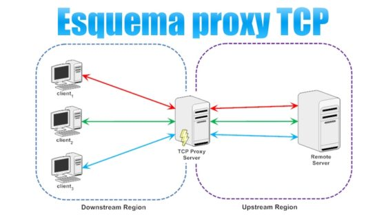 Esquema proxy TCP