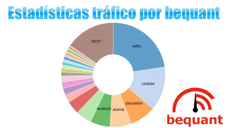 Estadísticas del tráfico que muestra bequant