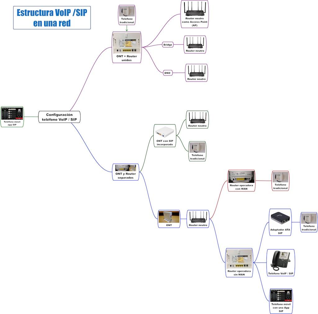Estructura-VoIP-SIP-en-una-red
