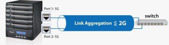 Link aggregation Red Gigabit