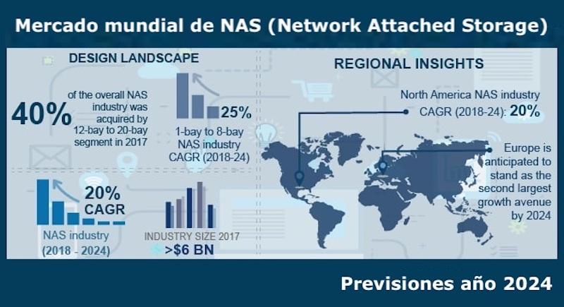 Mercado mundial NAS. Previsón 2024