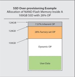 Over provisioning qts 4.3.5 qnap