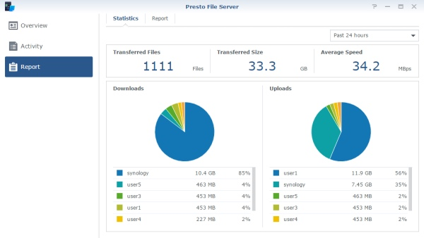 Presto File Server Synology