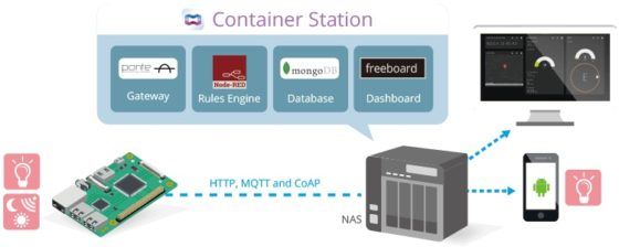 QIoT Containers dispositivos