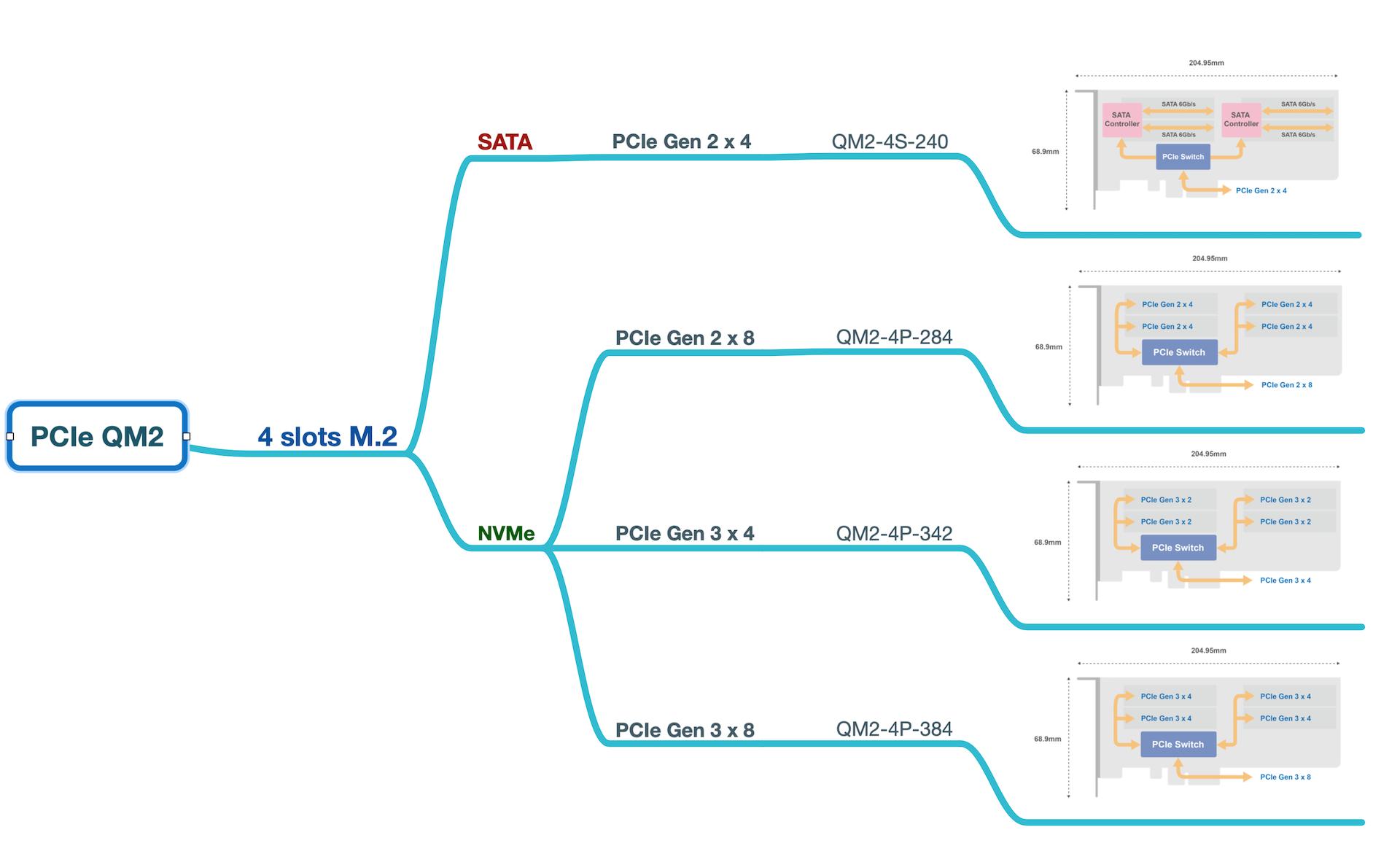 QNAP QM2 4 slots para M.2
