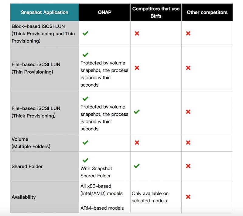 QTS 4.3.4 Beta snapshots