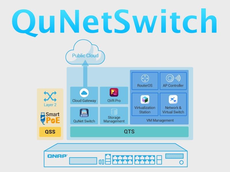 QuNetSwitch QNAP