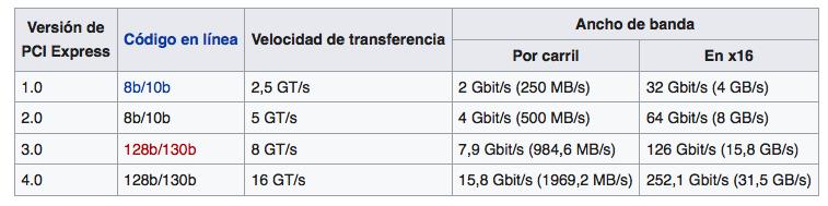 SSD M.2 PCIe velocidades