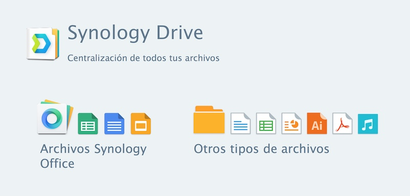 Synology 2018 synology drive