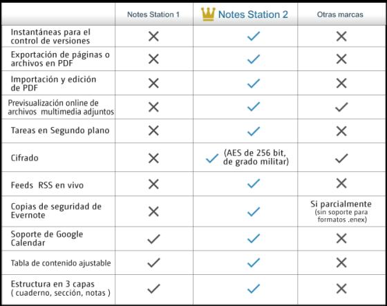 Tabla comparativa de NotesStation de Qnap