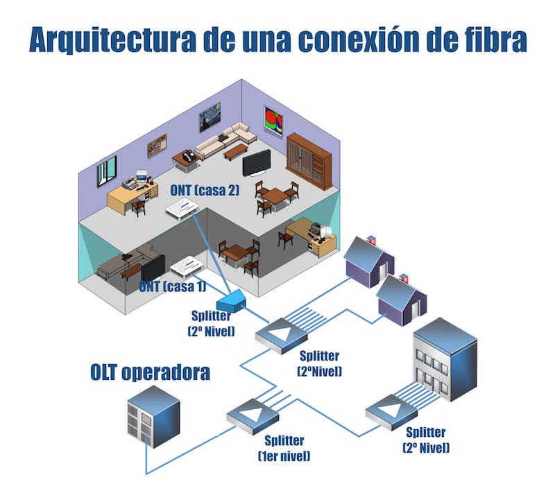 arquitectura-fibra-ftth-gpon