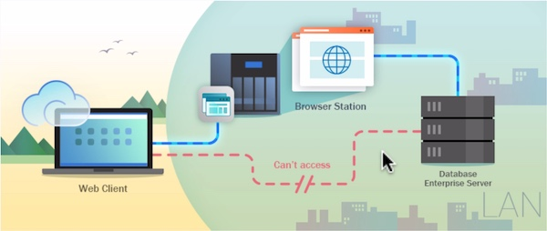 browser station firewall