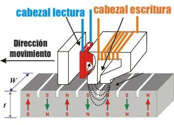 cabezal magnetización perpendicular PMR CMR