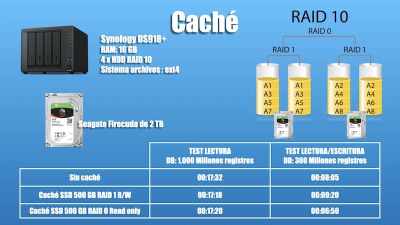cache configuracion en servidores NAS