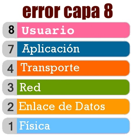 error capa 8 osi tcp/ip