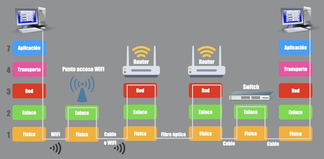 capas osi como funciona una conexión en internet