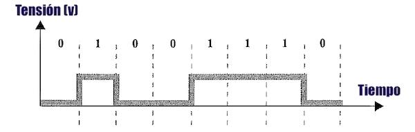 codificación datos cable