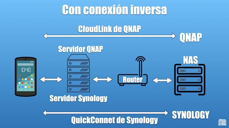conexiones inversas en un NAS