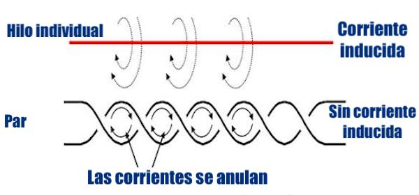 corrientes cable trenzado