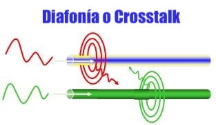 diafonía