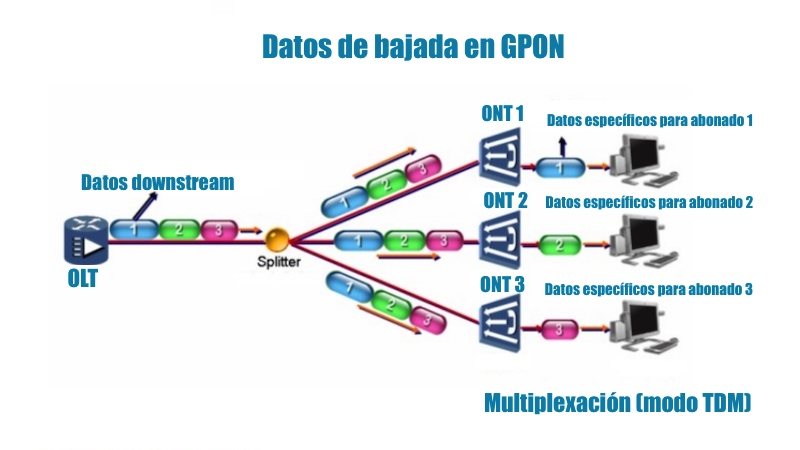 downstream-GPON-fibra-FTTH-TDM