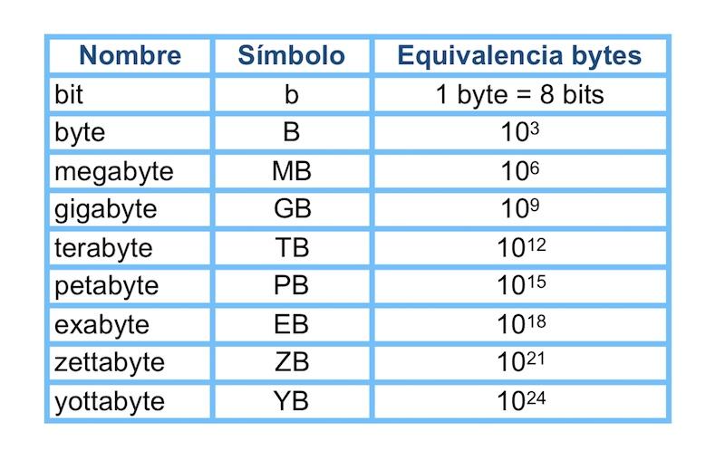 equivalencia nombre bytes