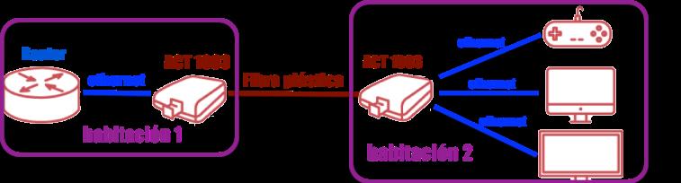 esquema kit básico actelser