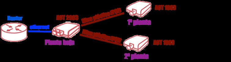 esquema kit dúplex de actelser