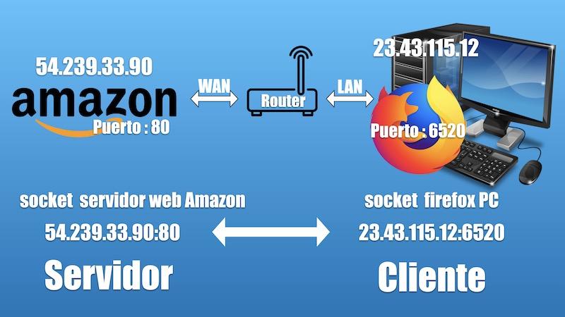 estructura cliente servidor
