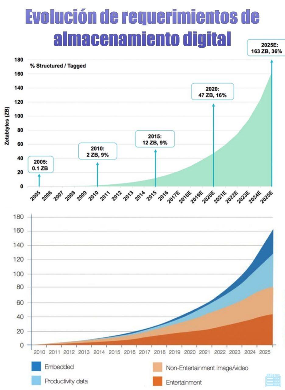evolución mundial almacenamiento digital
