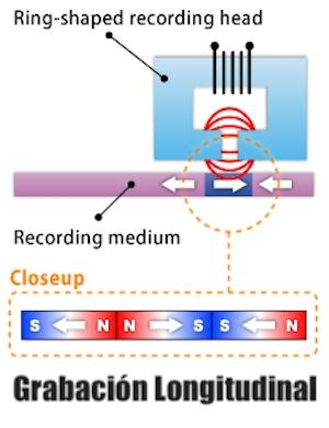 magnetización HDD longitudinal