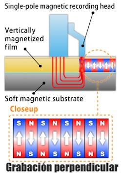 magnetización HDD perpendicular