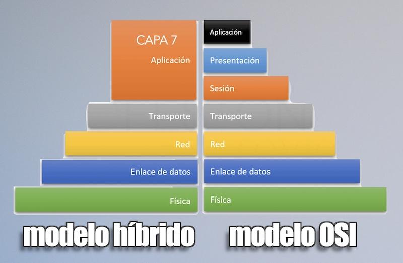 modelo capas hibrido osi tcp/ip