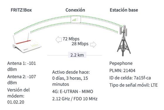 monitor cobertura router 4G