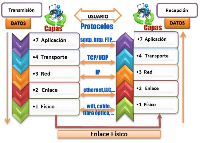 protocolos por capas osi