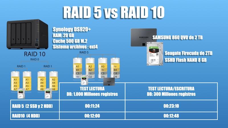 raid 5 vs raid 10 synology ds920+