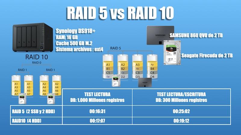 raid 5 y raid 10 en synology sds918+