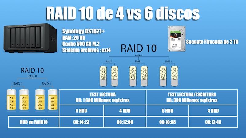 raid10 4 o 6 discos synology ds1621+