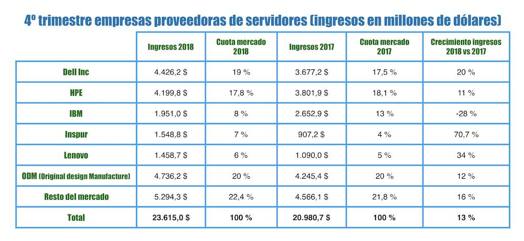 ranking empresas proveedoras servidores 2018