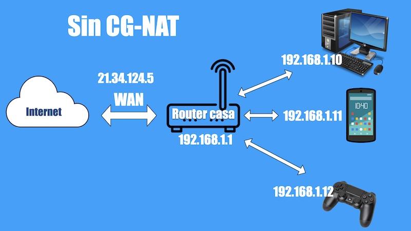 sin CG-NAT