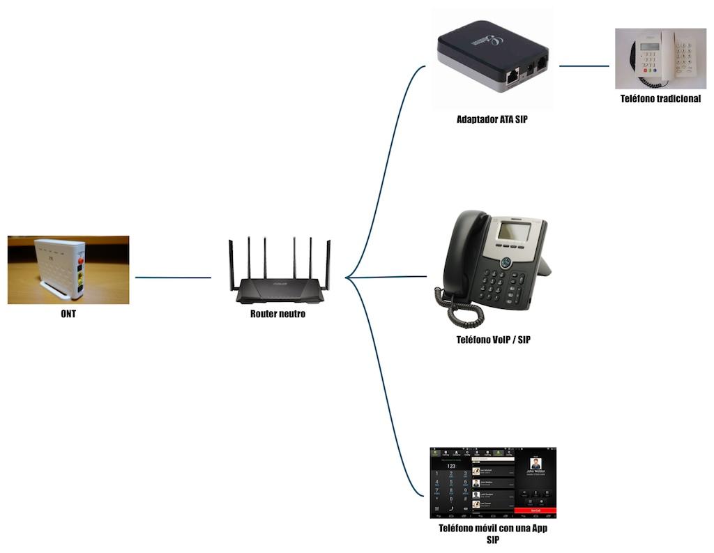 sip-voip-router-sin-puerto-wan