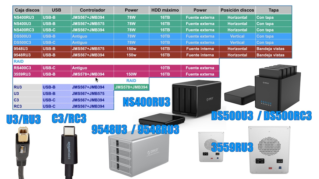 tabla cajas USB orico