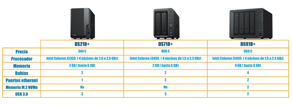 tabla modelos serie plus Synology DS918+