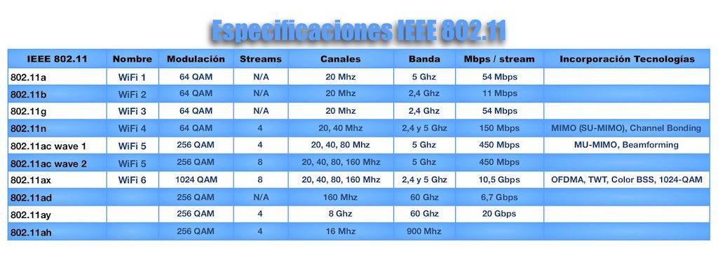 tabla protocolos wifi 802.11